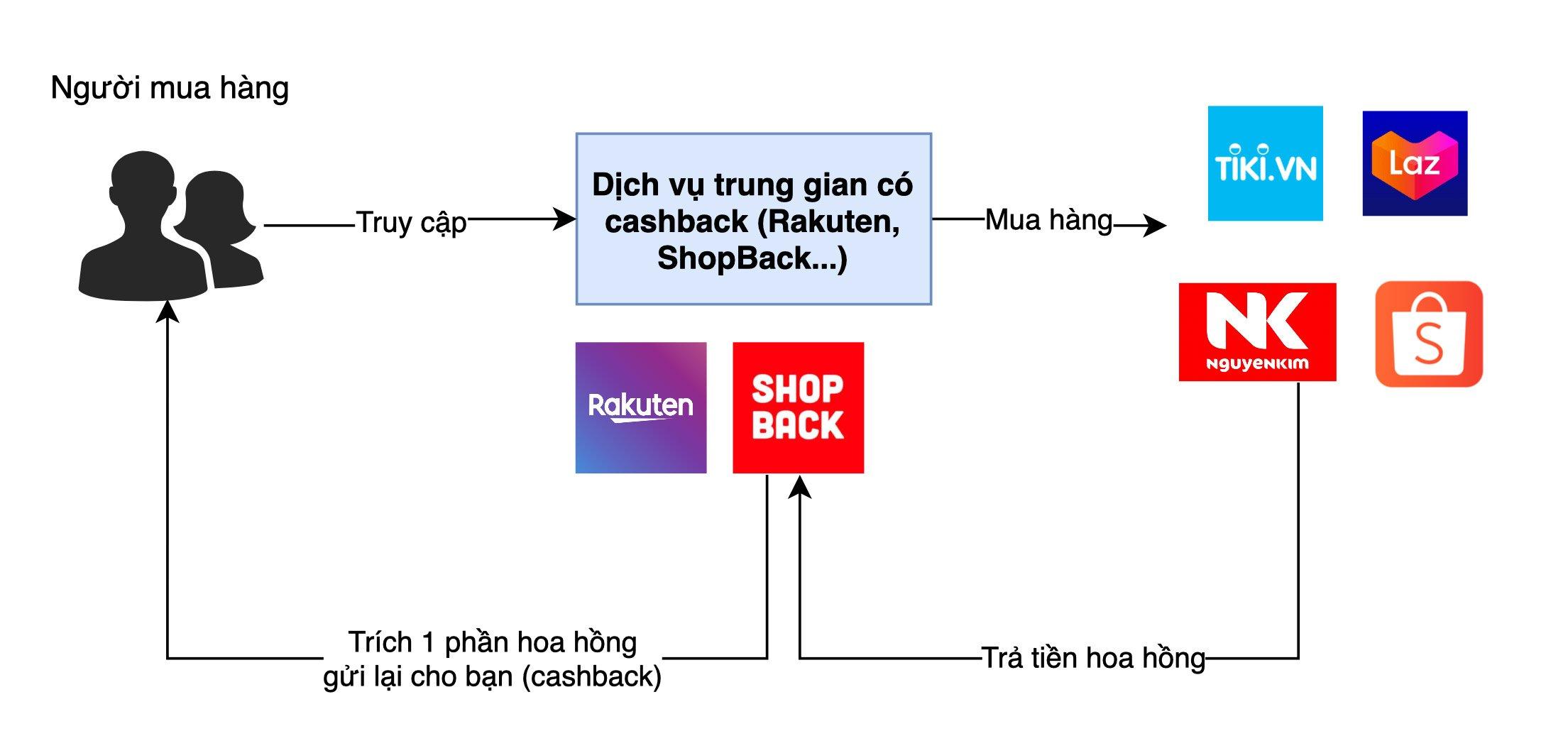 shopback