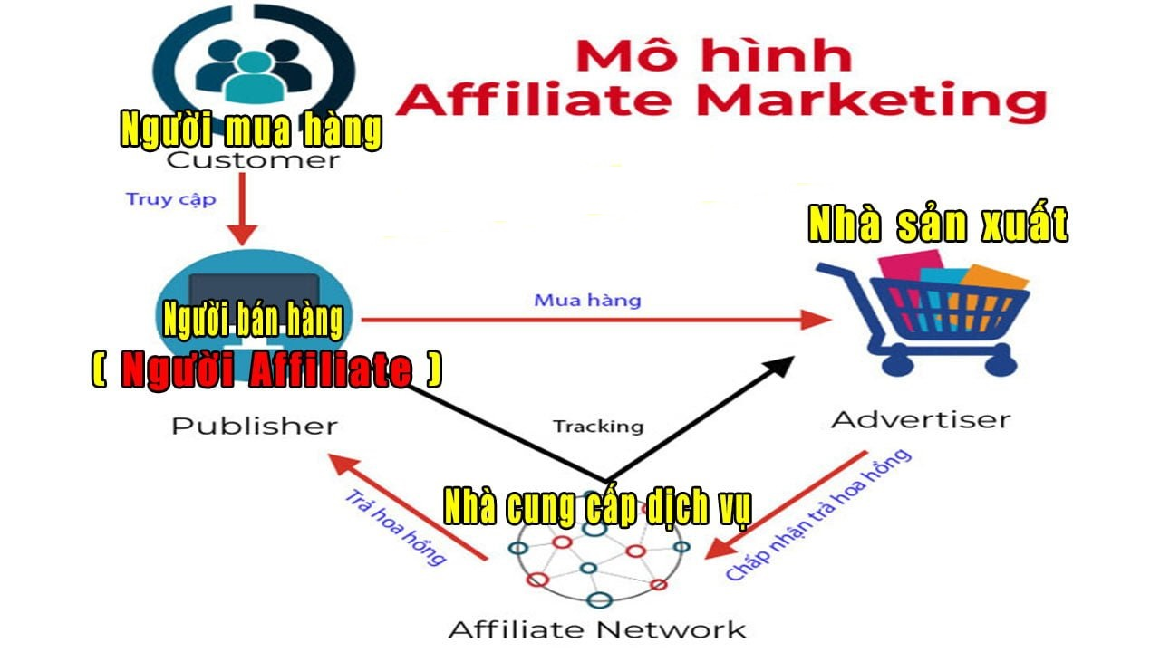 Dimuadi-affiliate-marketing