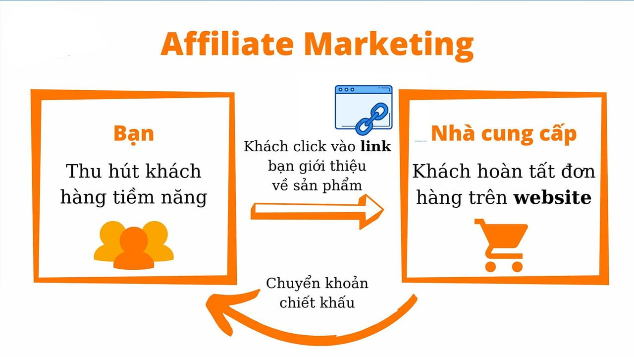 affiliate-marketing-la-gi-applelegacy